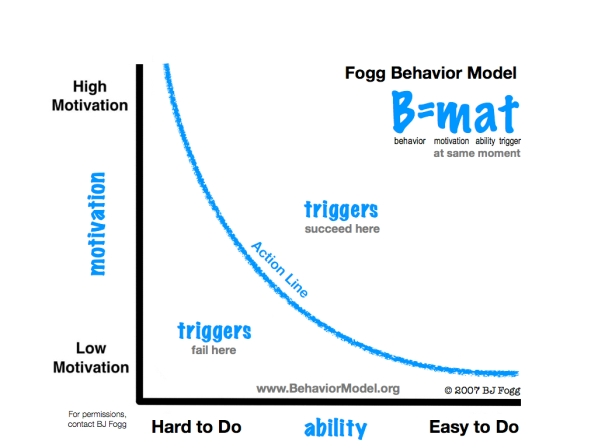 fogg model, behavior threshold