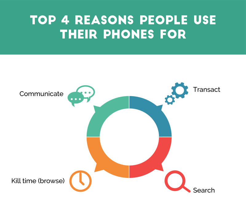 what we use our phones for, ux design, mobile ux