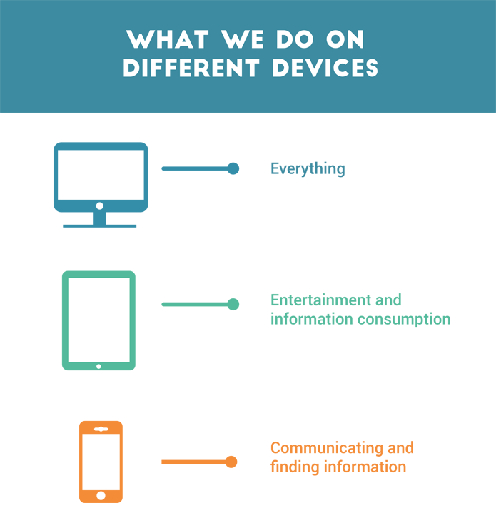 which device for what, ux design, mobile usage, what do we use our mobile for
