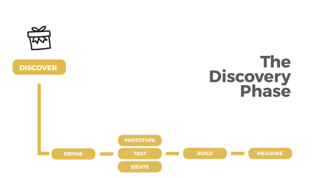 the discovery phase, ux design